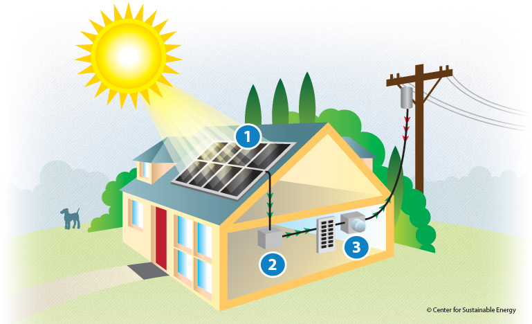 What Is Solar Electricity Cse