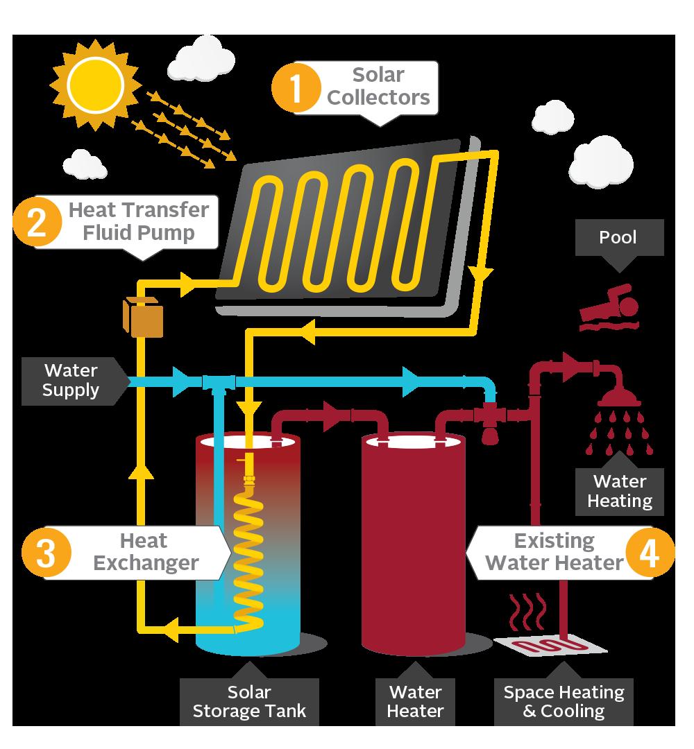 Save With Solar Water Heating Csi Thermal Rebates Cse